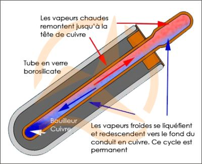 chauffe eau solaire a tube sous vide