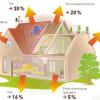 Les Maisons Passives  Vers Une Architecture Solaire