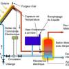 chauffe eau solaire ne chauffe pas assez